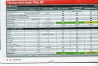 2014.33 Test benzinů Super Plus 98 - 3.jpg