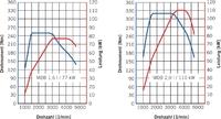 Volllastdiagramme (oben) und Fahrzeugergebnisse (unten) für den neuen Golf VII (Euro 5, Handschaltgetriebe und Frontantri.jpg