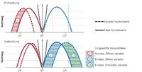 Variabilität der Ventilsteuerzeiten (schematische Darstellung).jpg