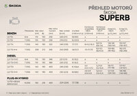 SUPERB_Prehled_motoru.thumb.jpg.a0a4645fbae30b50ef2458fead09b08b.jpg
