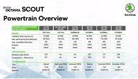 Scout_technicka_data.thumb.jpg.e87eb373bff867a8a9c1ef5bec05ffaa.jpg